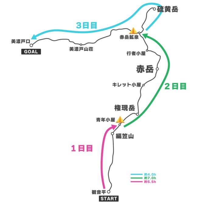 八ヶ岳ルート